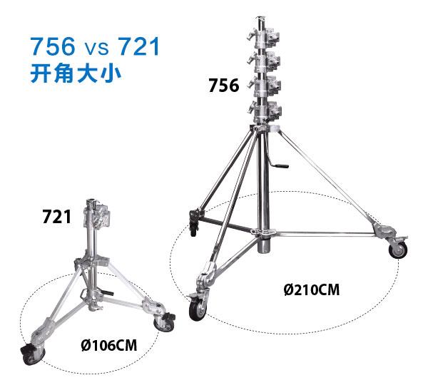 721-compare